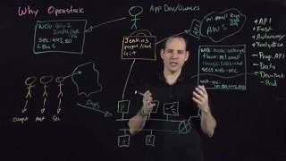 Why Use Open Stack For Developers & Business Solutions | vSphere
