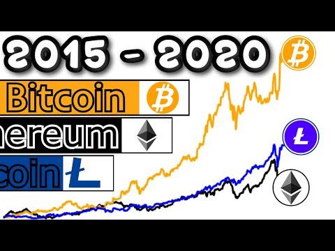 BITCOIN Vs ETHEREUM Vs LITECOIN - Crypto Price History [2015-2020]
