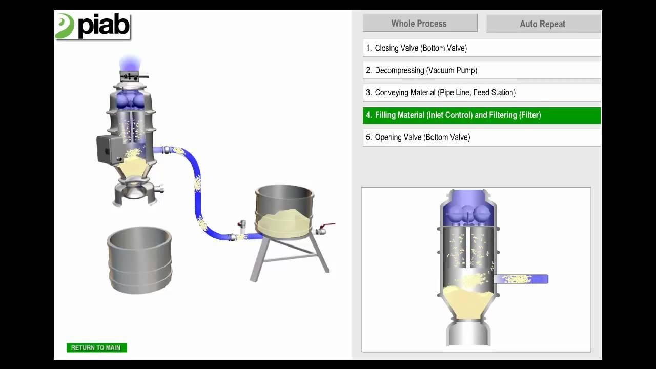Piab Vacuum Conveying Principle Youtube Pump Diagram And