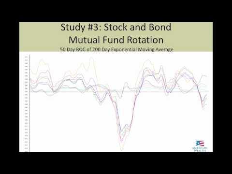 Quantitative Investing: Stocks & Bond Mutual Fund Rotation