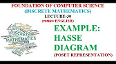 Hasse diagram with example youtube 648 ccuart Choice Image