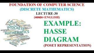 Example Hasse Diagram Poset Representation