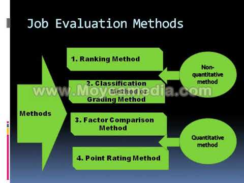 JOB EVALUATION (in Hindi) : Importance, Features, Methods, Limitation