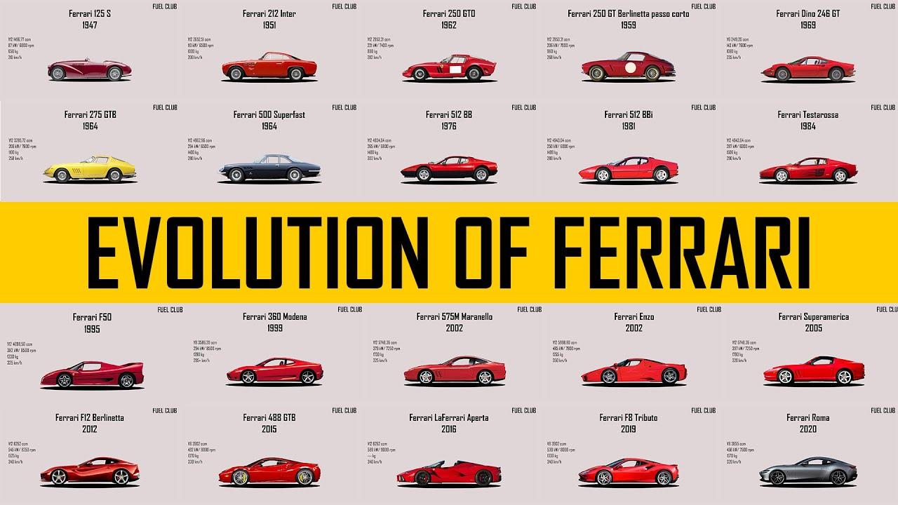 Evolution Of Ferrari 1947 2020 With Specs Youtube