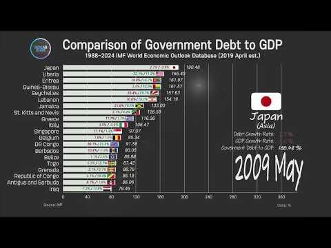 Government Debt To GDP Comparison, 1988~2024 Government Debt Ranking, IMF Statistics