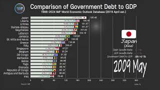 Government Debt to GDP Comparison, 1988~2024 Government Debt Ranking, IMF statistics
