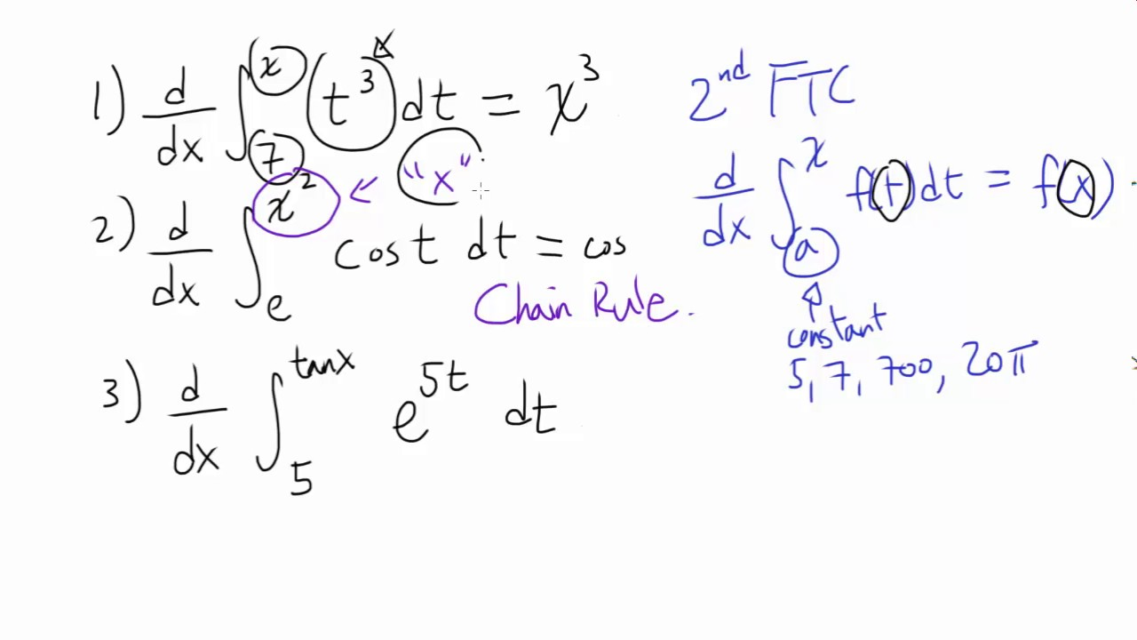 Examples (with Chain Rule): Second Fundamental Theorem of Calculus