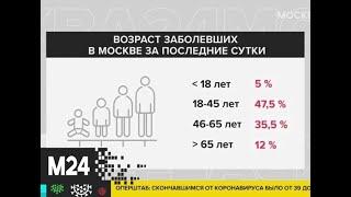 Еще 10 москвичей умерли от коронавируса - Москва 24