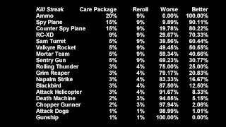 When to reroll a care package