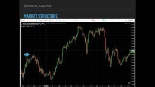 Forex 101 Market Structure