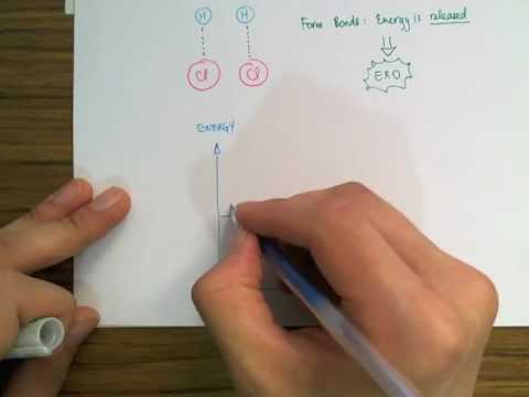 Chemical Energetics - Bond breaking and bond making