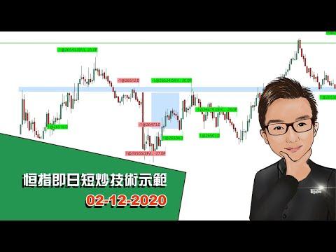恒指即日短炒技術示範 02-12-2020 - SignalTom投資迷你大學