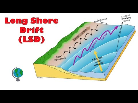 What causes Long Shore Drift (Littoral Drift ) - annotated diagram and explanation
