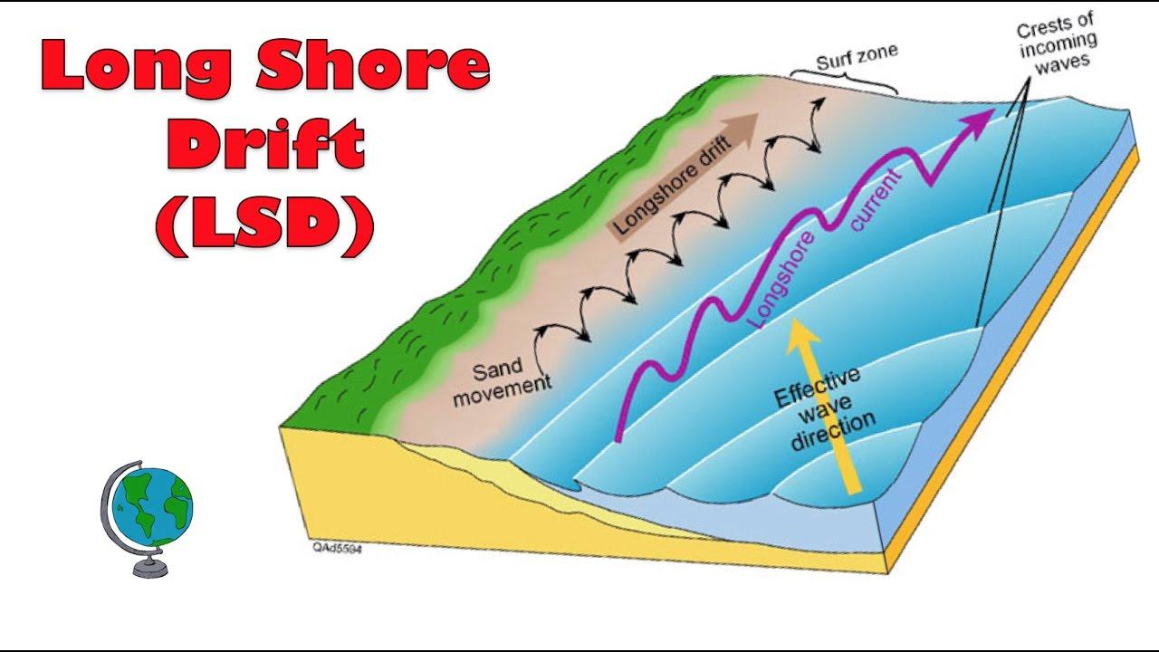 What Causes Long Shore Drift  Littoral Drift