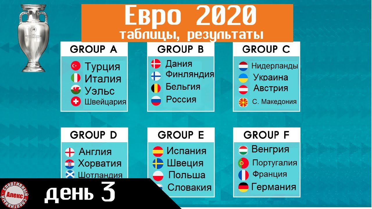 Чемпионата Европы по футболу 2020. День 3. Таблицы. Результаты. Расписание. онлайн томоша килиш