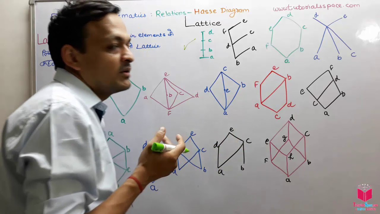 22 What Is Lattice In Poset In Relation Theory In Discrete Mathematics In Hindi What Is Lattice Youtube