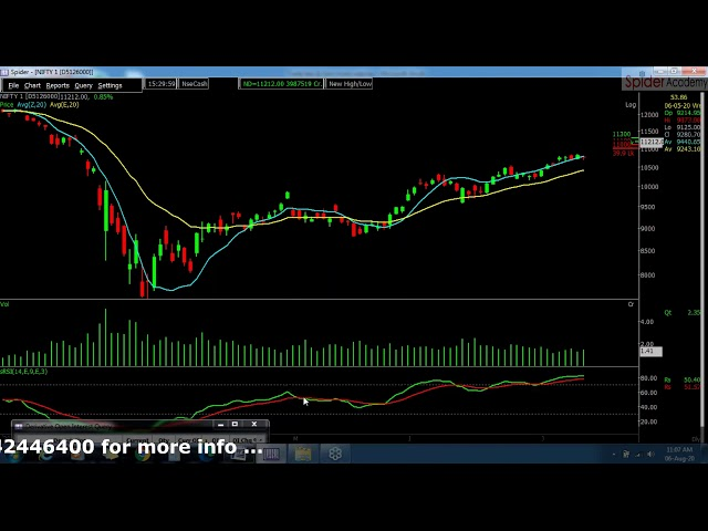 Trade Less Earn More in Bank Nifty | Free Strategy | Independence Day Gift