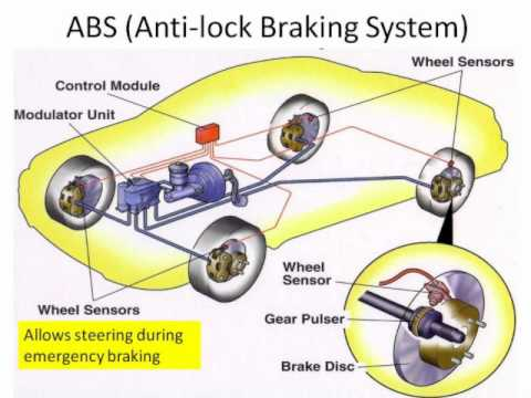 trailer wiring diagram electric brakes gas furnace thermostat active and passive car safety - youtube