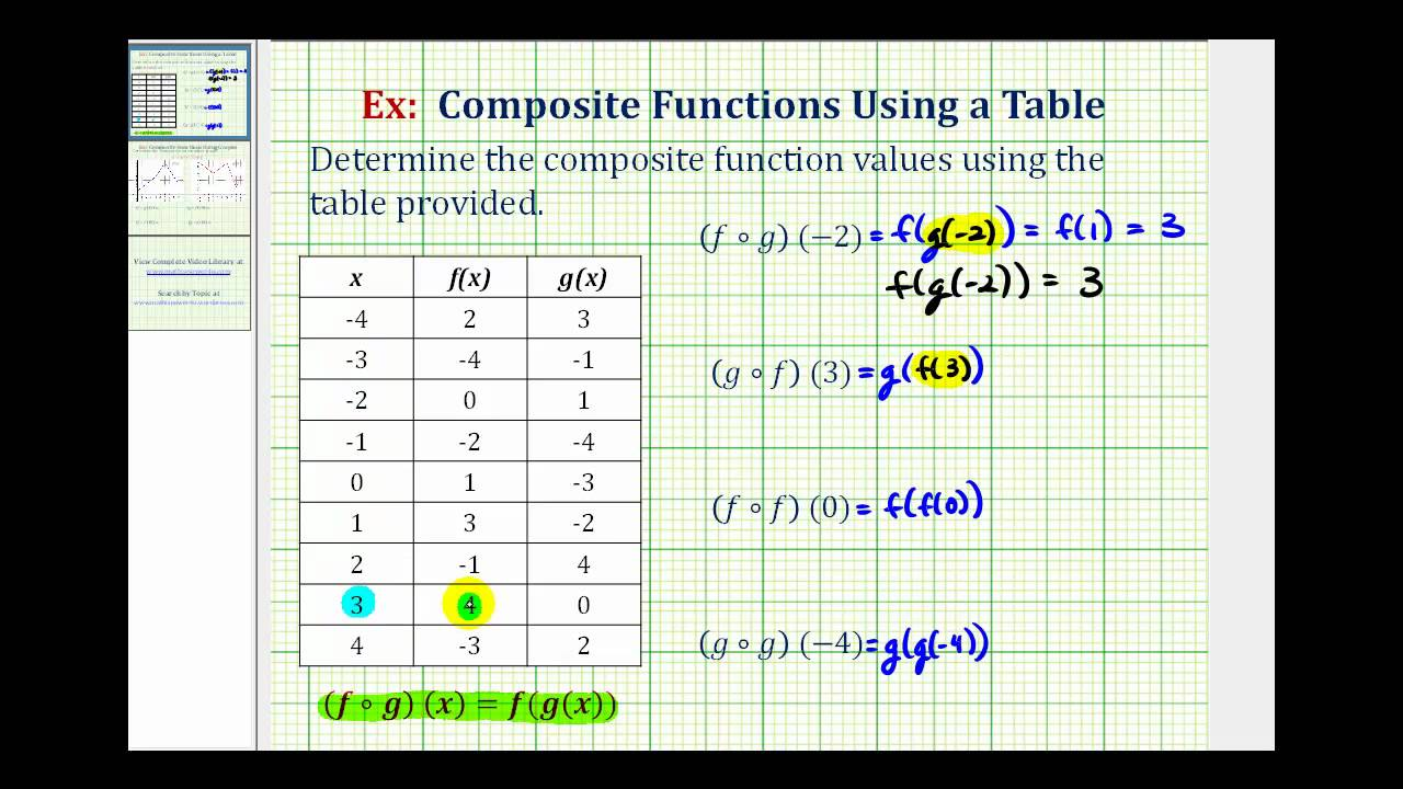 ex evaluate composite functions using tables of values youtube. Black Bedroom Furniture Sets. Home Design Ideas