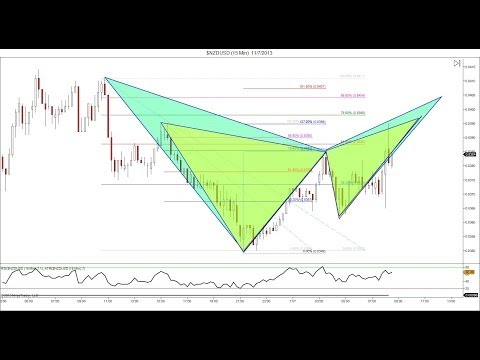 Forex Trading: Trading Major News Events