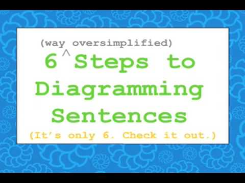 English grammar diagramming sentences in 6 steps youtube english grammar diagramming sentences in 6 steps ccuart Gallery