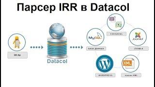 Парсер объявлений irr.ru на Datacol. Тестируйте бесплатно!