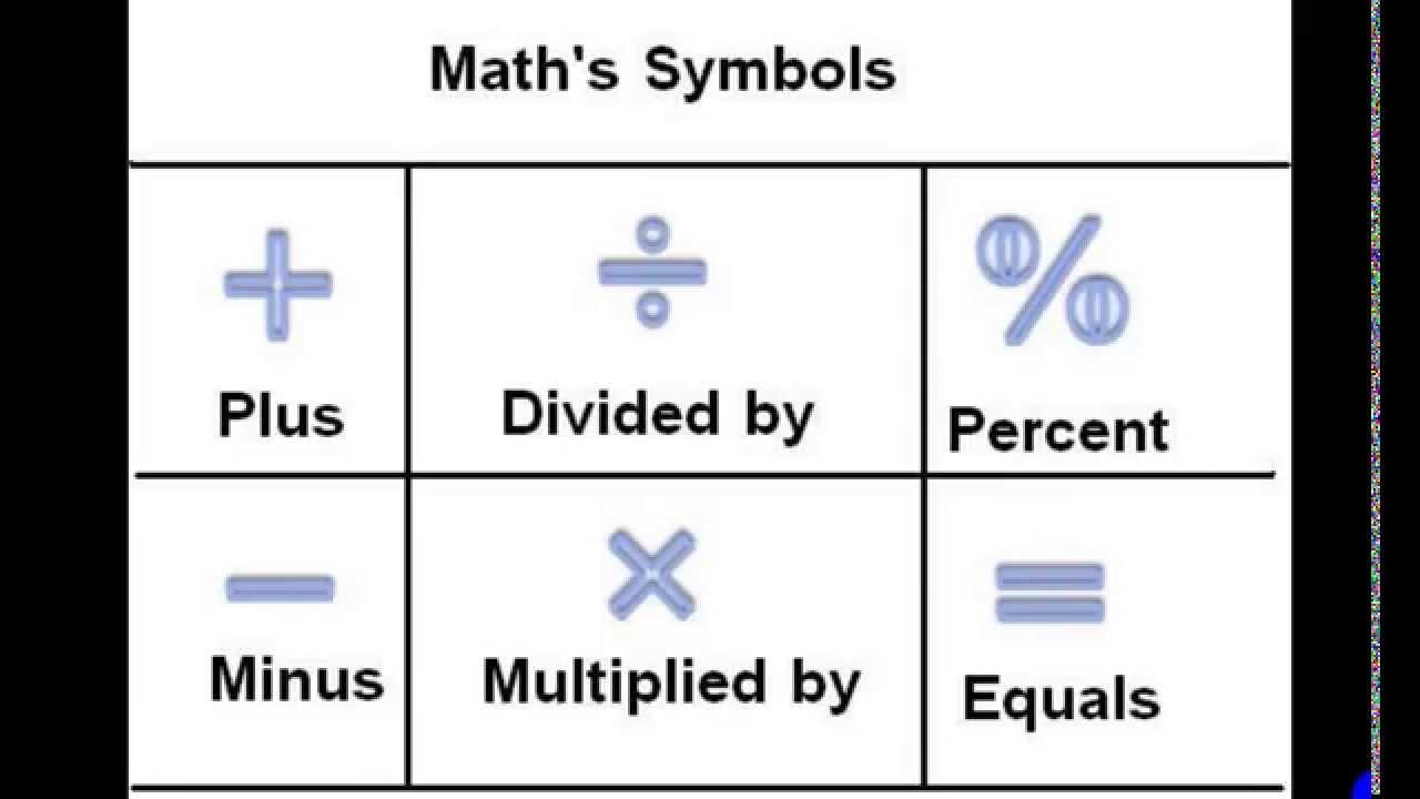 رموز الرياضيات ومعناها بالانجليزي Youtube