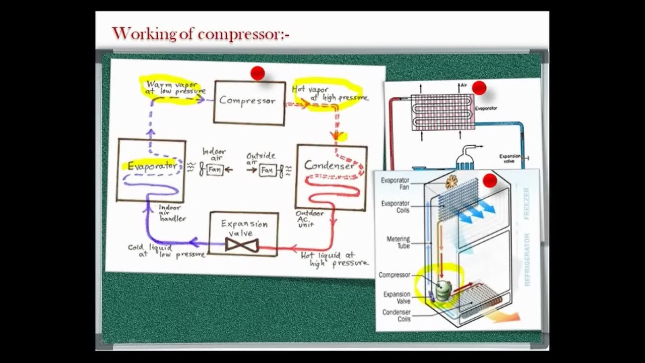 lecture 4 components of refrigeration system compressor. Black Bedroom Furniture Sets. Home Design Ideas