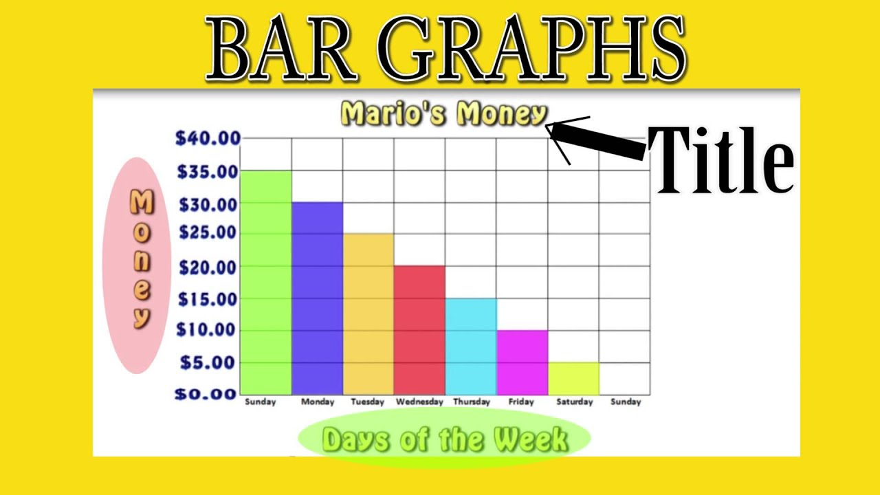 what is a bar diagram wiring of wye delta motor control graphs youtube