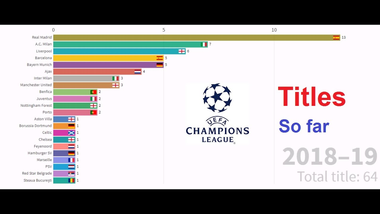 most uefa champions league titles top winners table today youtube most uefa champions league titles top