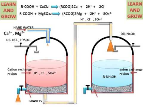 Ion Exchange Process For Water Softening