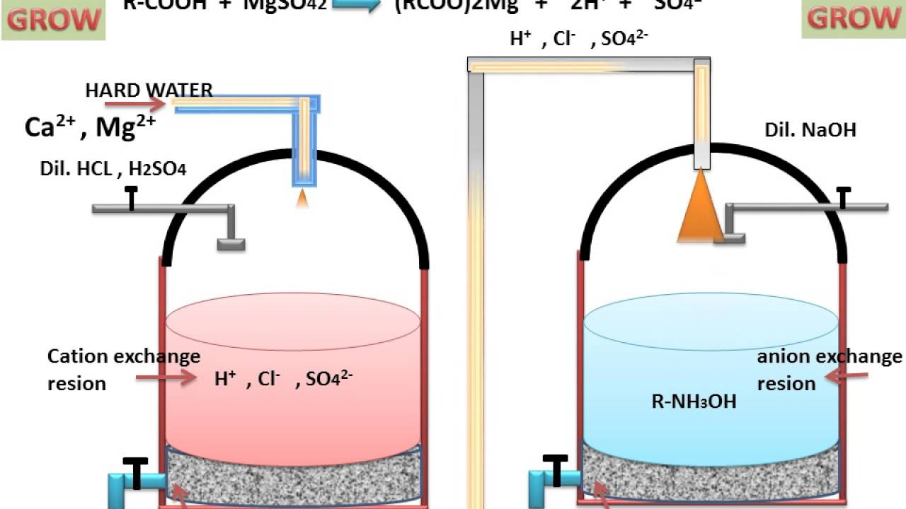 learn and grow ion exchange process for water softening youtube rh youtube com water softener operation water softener piping diagram [ 1280 x 720 Pixel ]