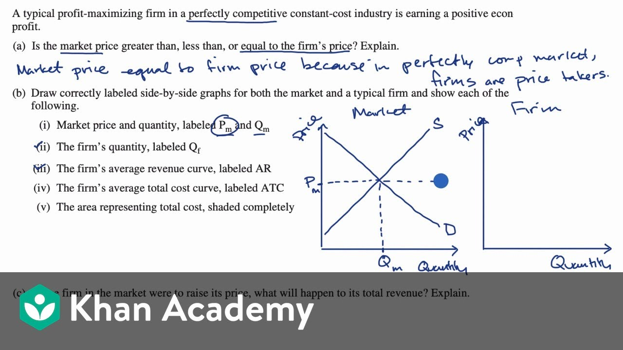 Free Response Question Frq On Perfect Competition Video Khan Academy
