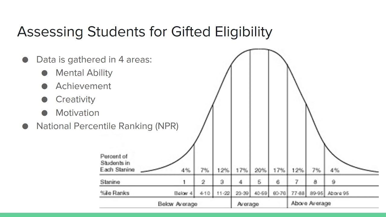 Overview / Identifying Gifted Children