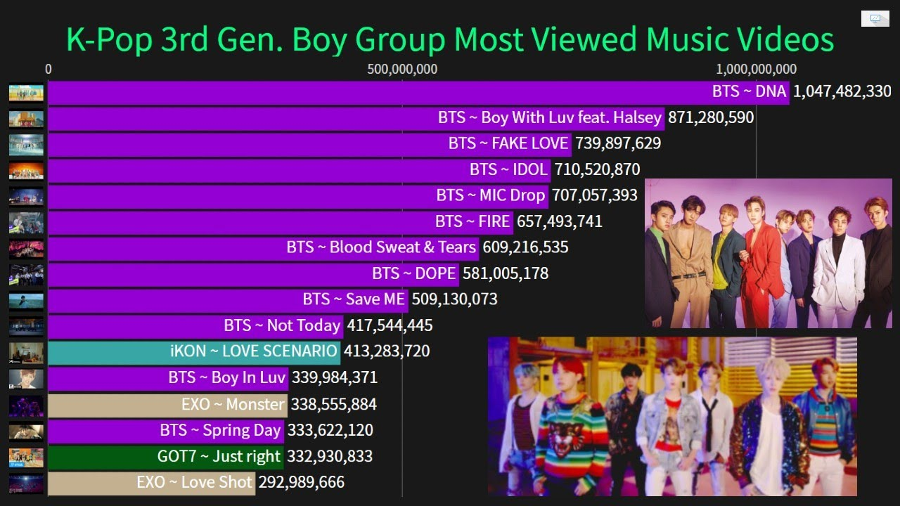 3rd Generation K-Pop Boy Group Most Viewed Music Video (2012-July2020)