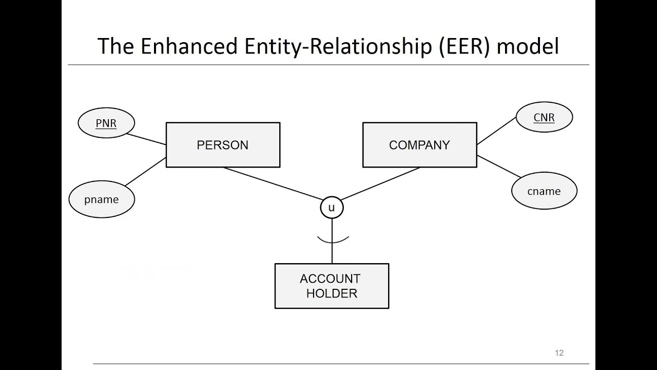 data model entity relationship diagram air ride suspension wiring chapter 3 models eer youtube