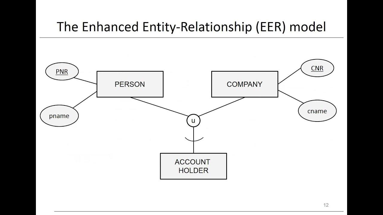 hight resolution of chapter 3 data models eer model