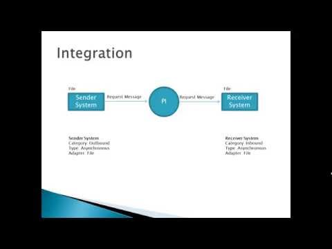 SAP PI - 06 - Intoduction to file to file integration