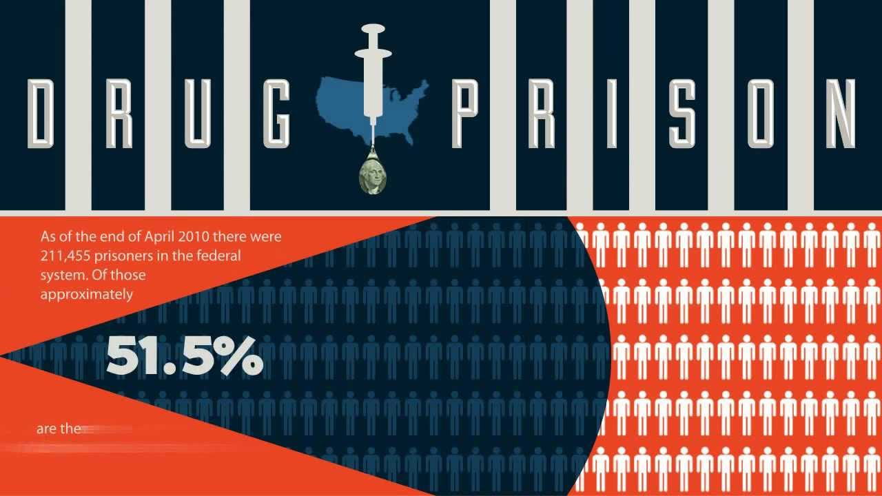 The Financial Cost of Drug Addiction: Video Infographic