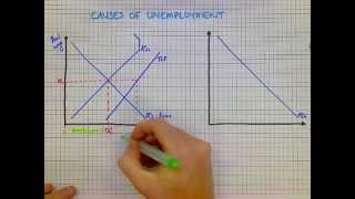 IB Econ 2.3 - Causes of Unemployment