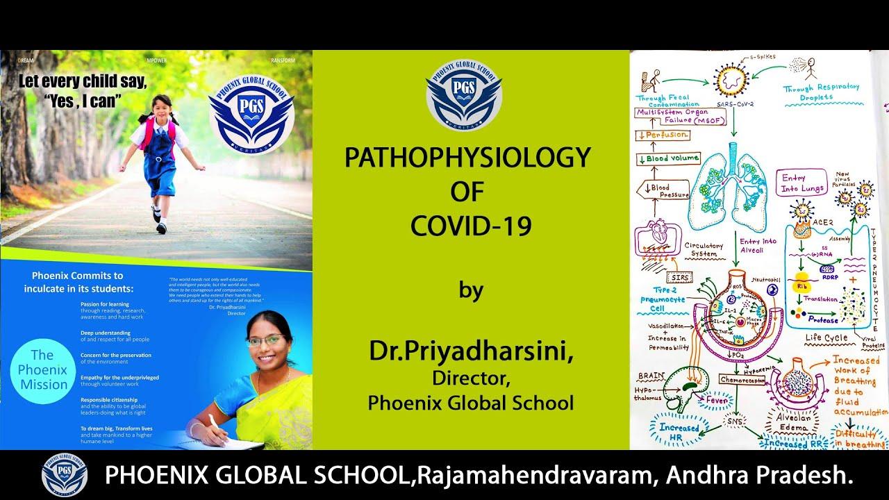 PATHOPHYSIOLOGY OF COVID-19