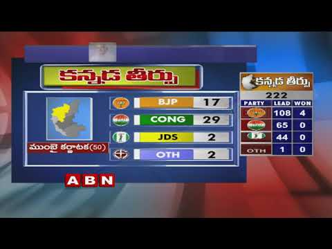 Karnataka Assembly Election Results 2018 | BJP Crosses 112 Majority Mark In Leads | ABN Telugu