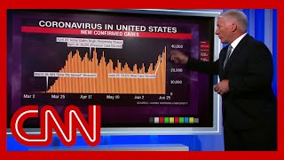 John King shows stark difference between US coronavirus cases 1 month ago and today|CNN
