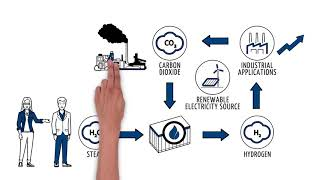 Energy Everywhere: Sunfire's Explanatory Video