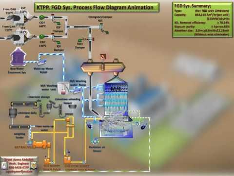 Khabat Thermal Power Plant FGD