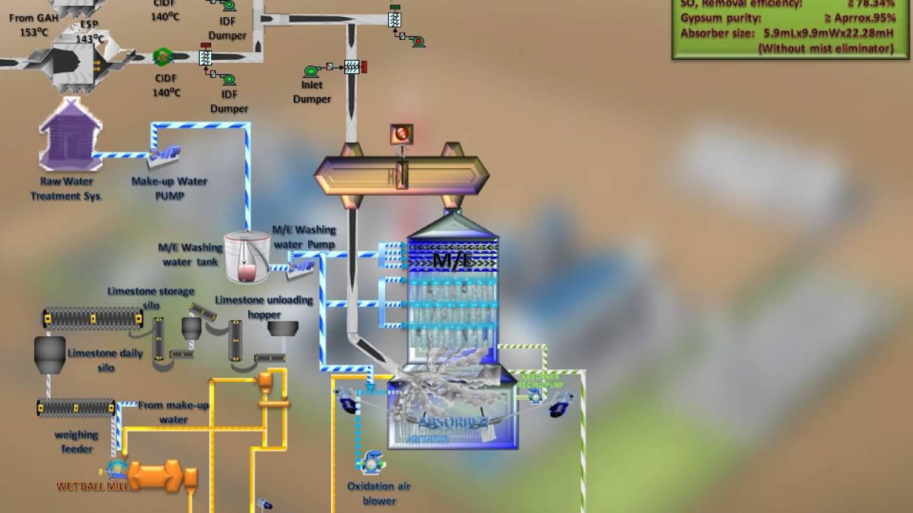 maxresdefault thermal power plant animation diagram the wiring diagram gah wiring diagram at honlapkeszites.co