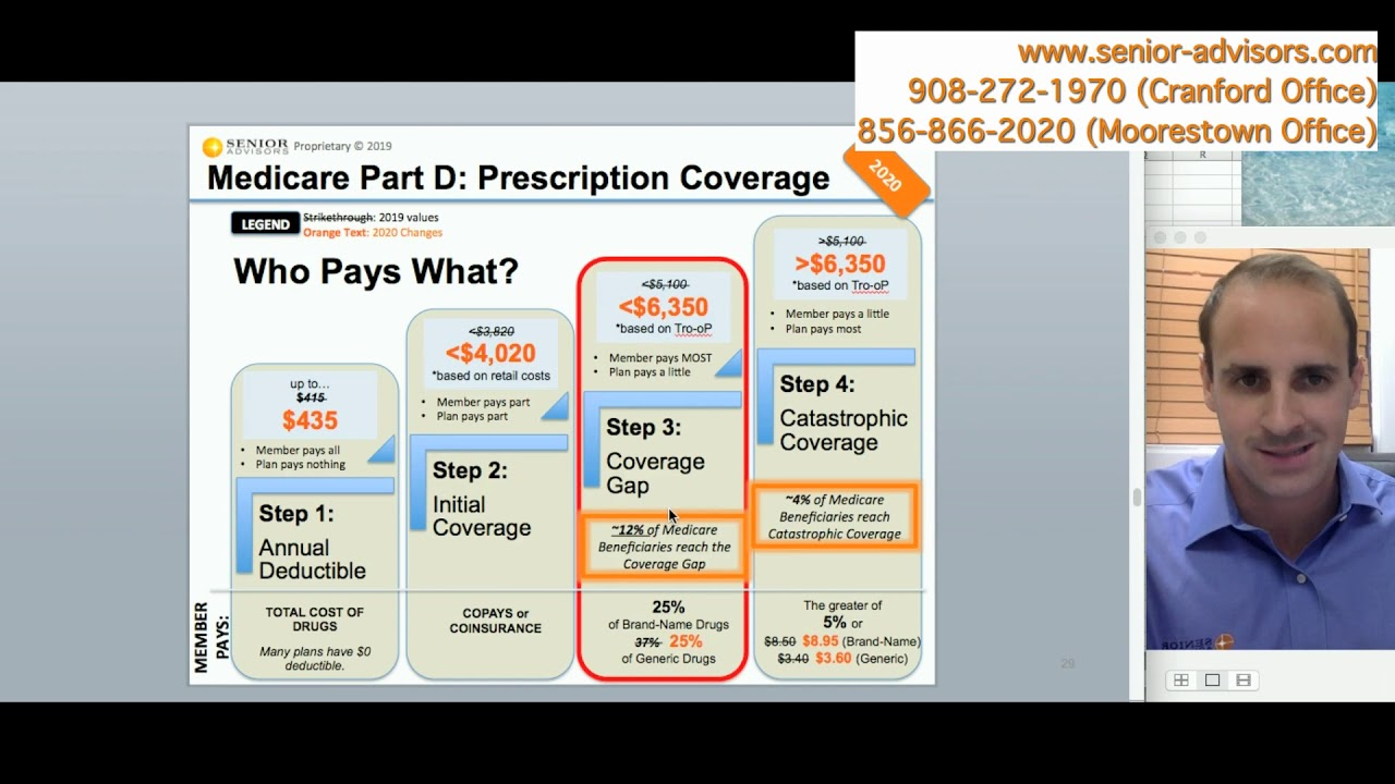 Medicare Part D >> 2020 Part D Changes and Donut Hole Example - YouTube