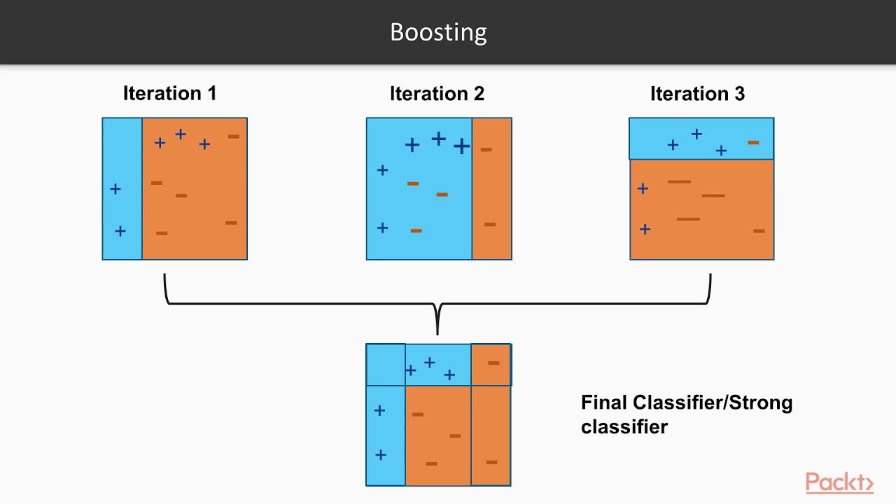 Extending Machine Learning Algorithms – AdaBoost Classifier | packtpub com