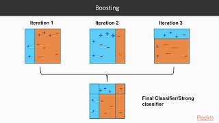 Extending Machine Learning Algorithms – AdaBoost Classifier | packtpub.com