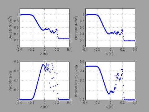 The Sod shock tube problem w/o artificial viscosity (SPH)